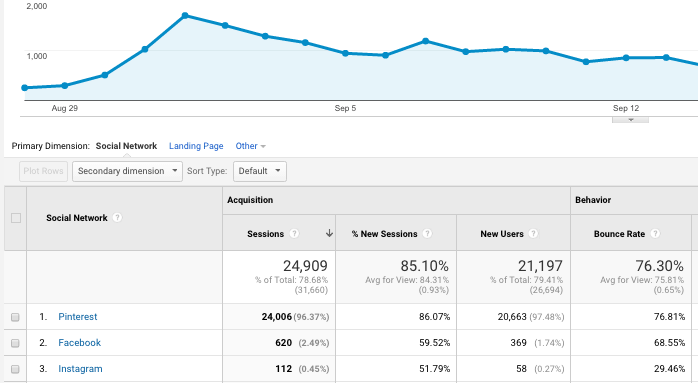 Use the strategies I used to get over 20,000 referral traffic from Pinterest in one month!